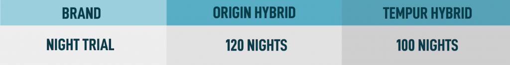 comparison guide night trial
