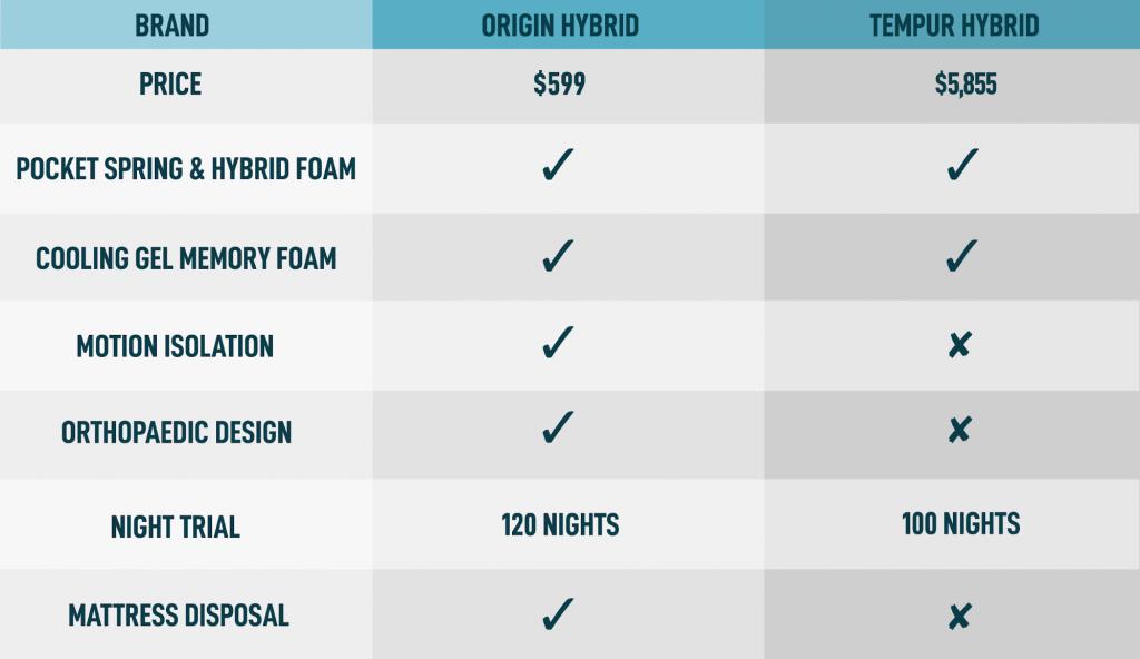 comparison guide tempur origin