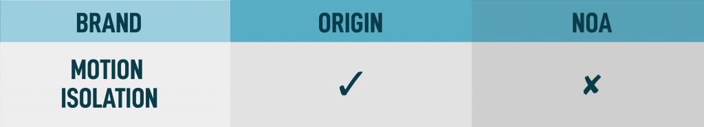 origin motion isolation