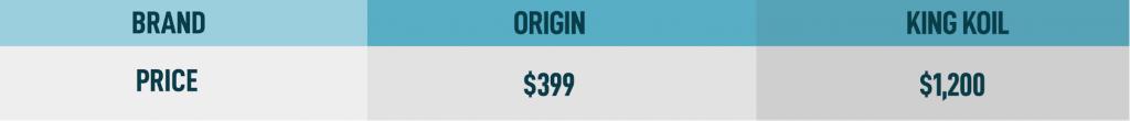 king koil mattress price