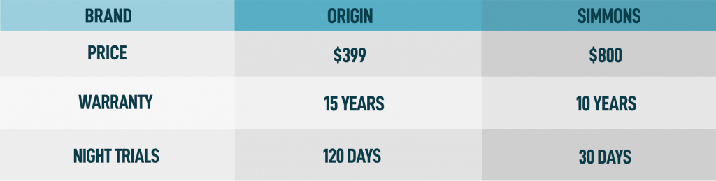 simmons mattress price night trials warranty