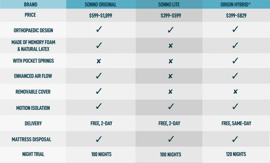 sonno mattress comparison